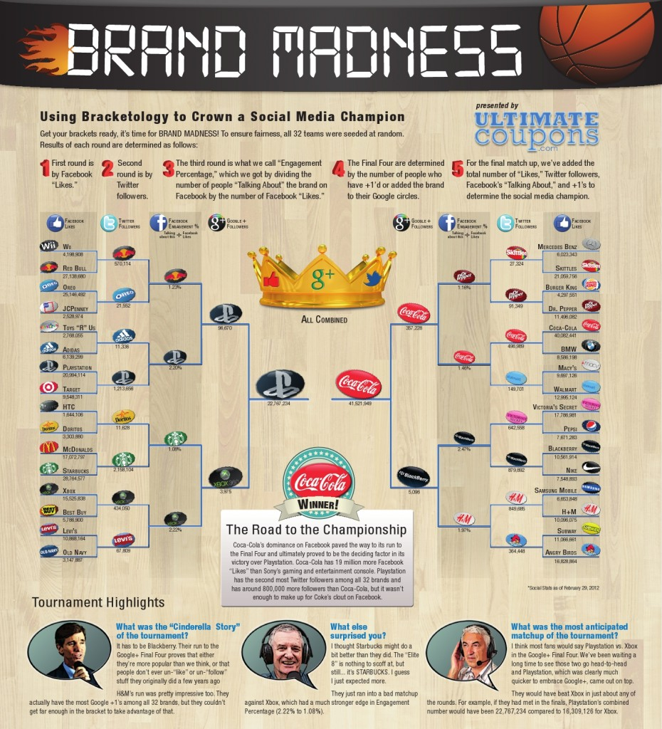 Brand Madness-Using Bracketology to crown a social media champion