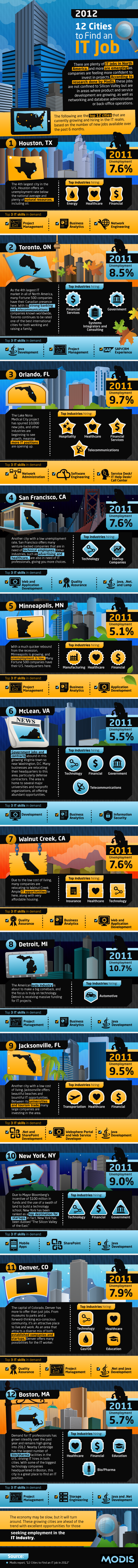 12 Cities To Find An IT Job In 2012