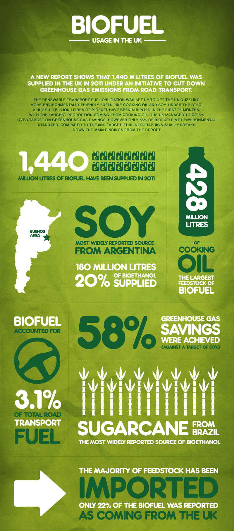 Biofuel usage in the UK – Infographics King