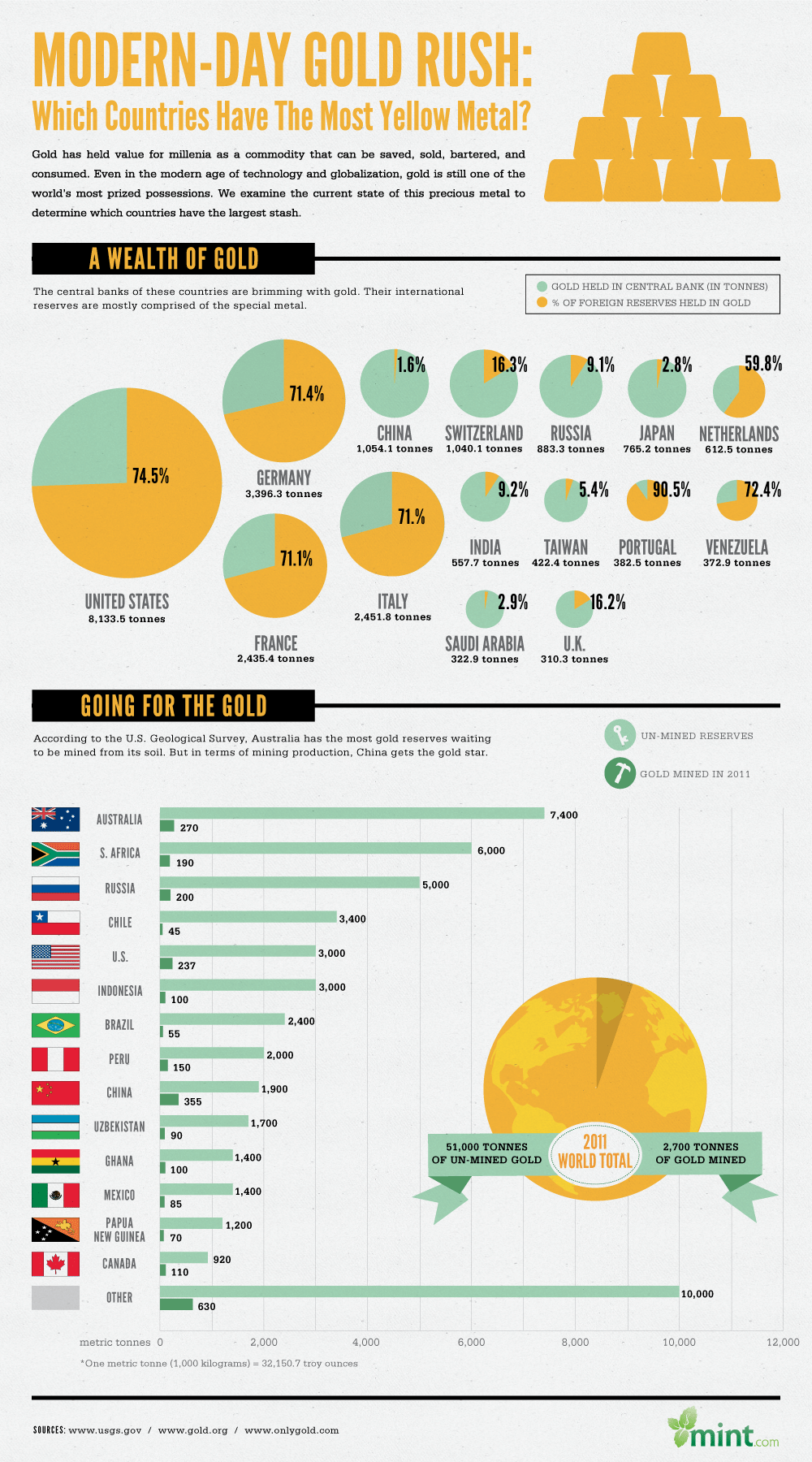 Infographic: Which Countries Have the Largest Stash of Gold?