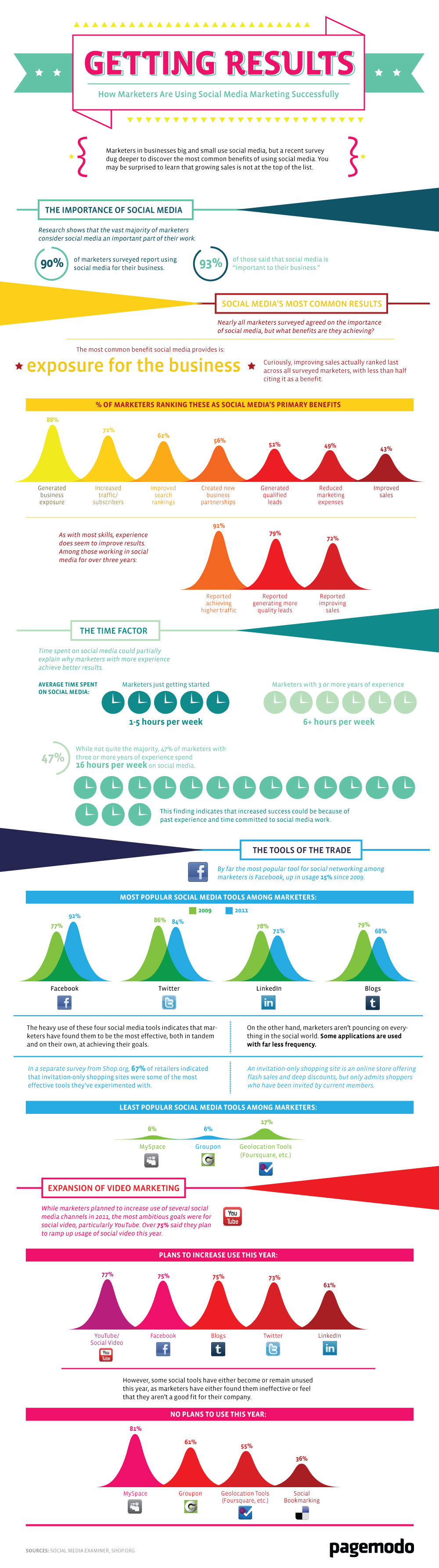 How Marketers Are Using Social Media Marketing Successfully [INFOGRAPHIC]