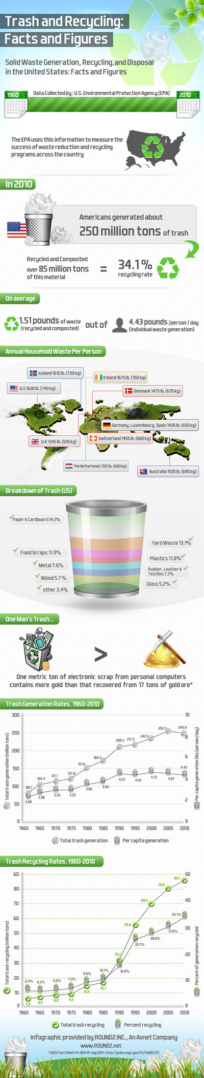 Infographic: Trash and Recycling Trends