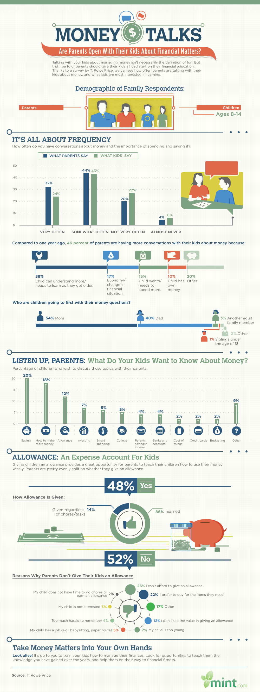 Infographic: Are Parents Open With Their Kids About Financial Matters?