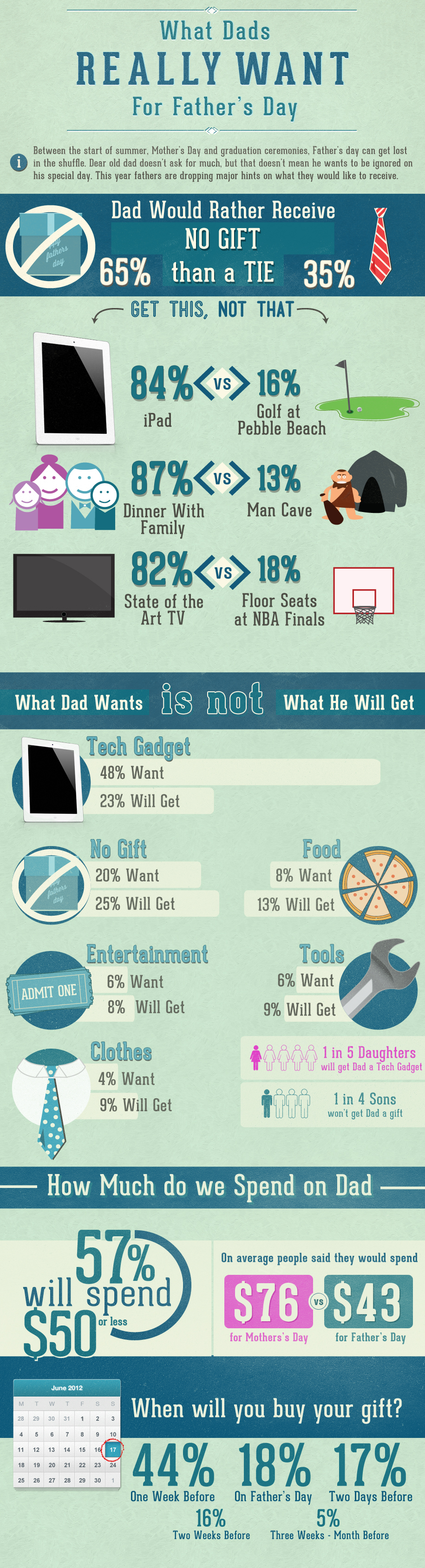 WHAT DADS REALLY WANT FOR FATHER'S DAY