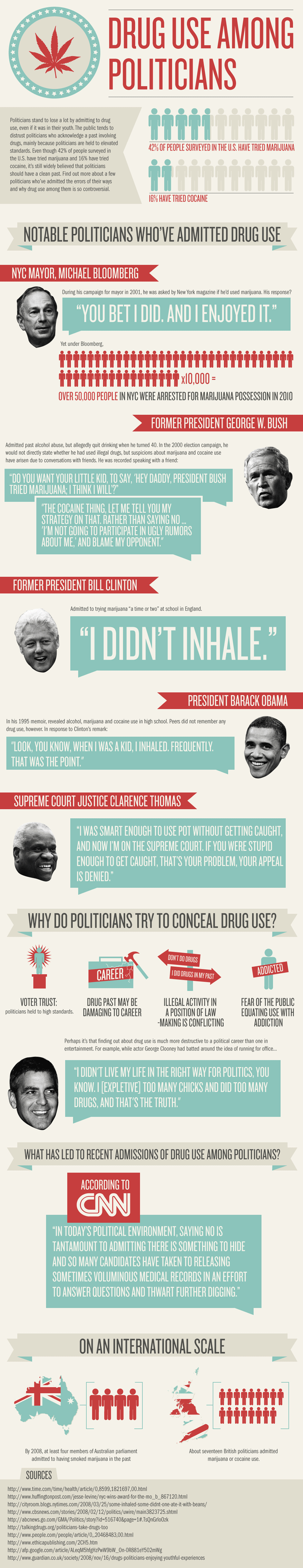 Drug Use Among Politicians – Infographic