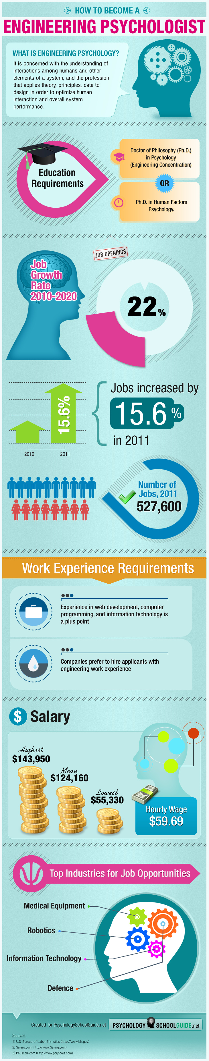 Infographics on How to Become an Engineering Psychologist