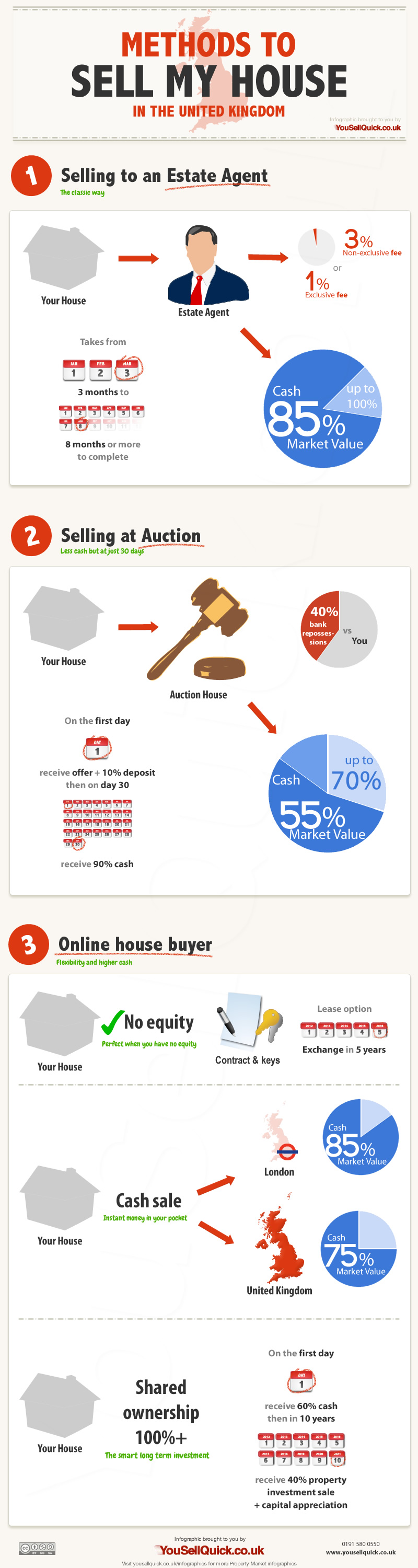 sell my house in the uk infographic infographics king