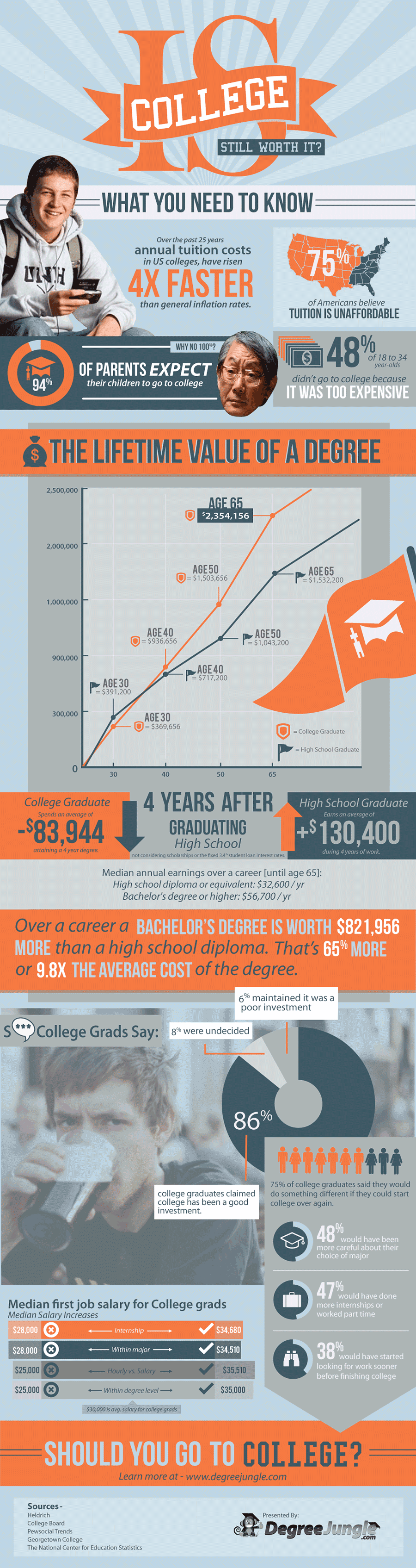 Infographic: Is College Still Worth It?