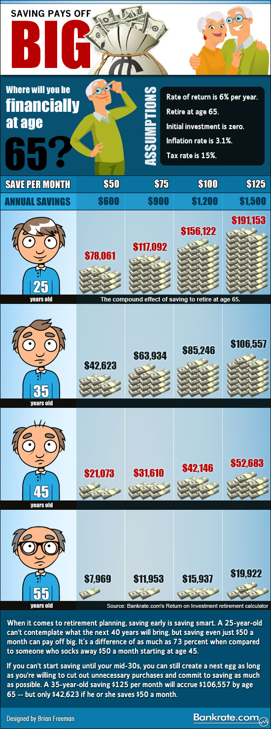 Infographic: Compound interest pays off