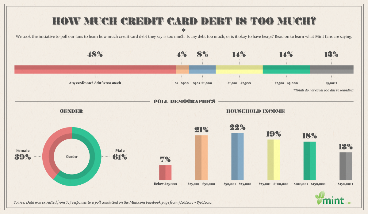 Infographic: How Much Credit Card Debt is Too Much?