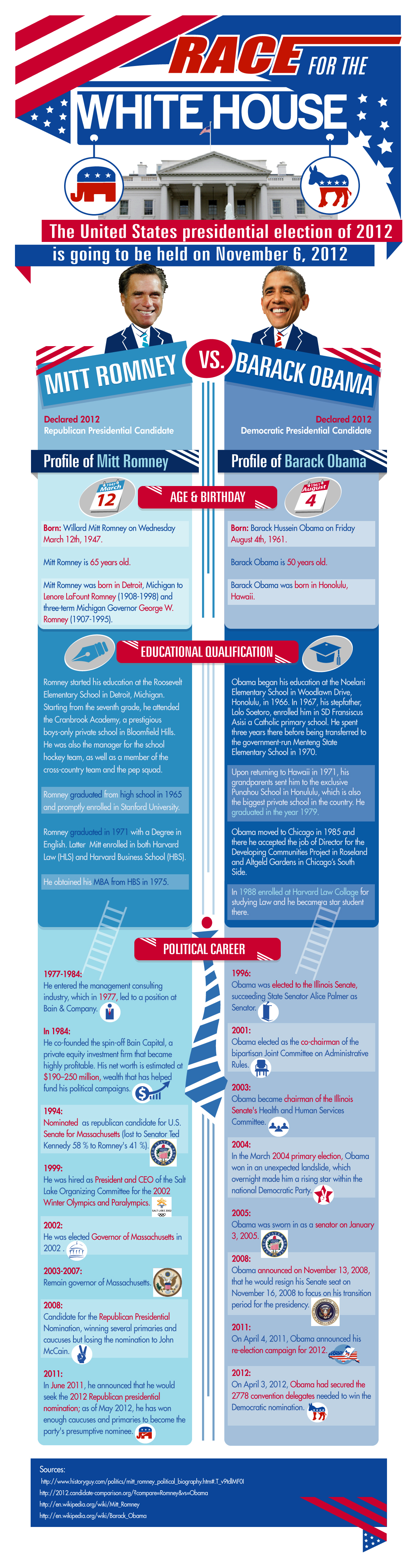Infographic: Race for White House