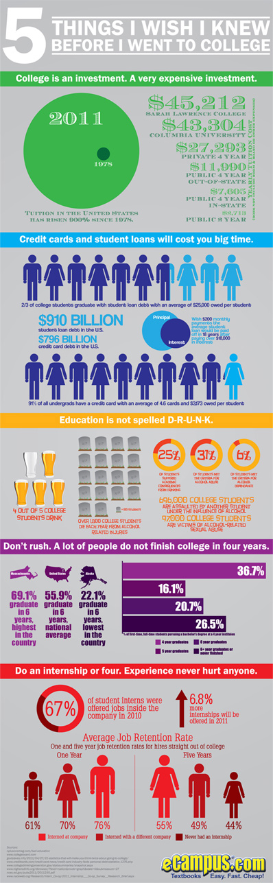 5 Things I Wish I Knew Before I Went to College (infographic)