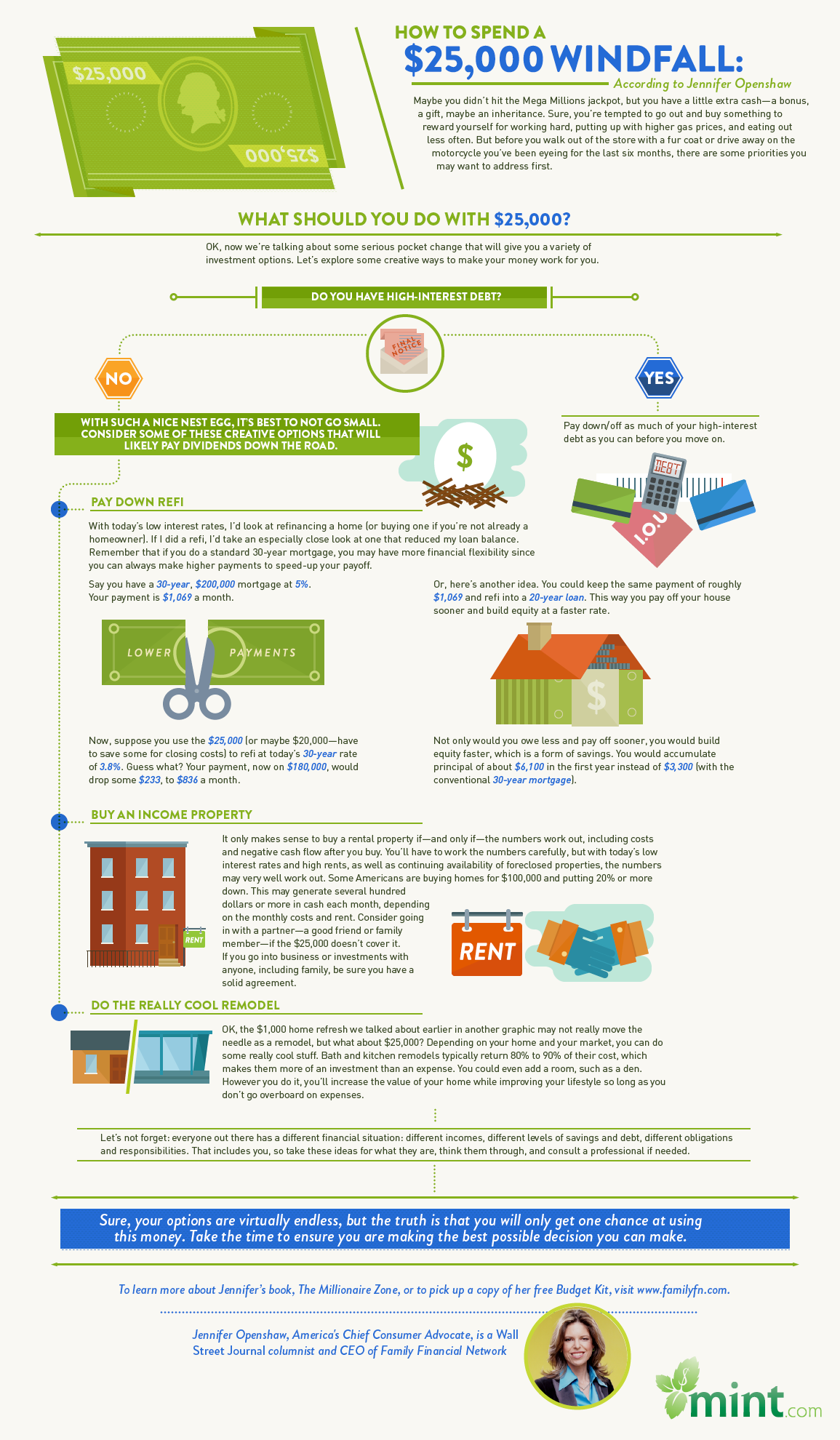 Infographic: What Should You Do with $25,000?