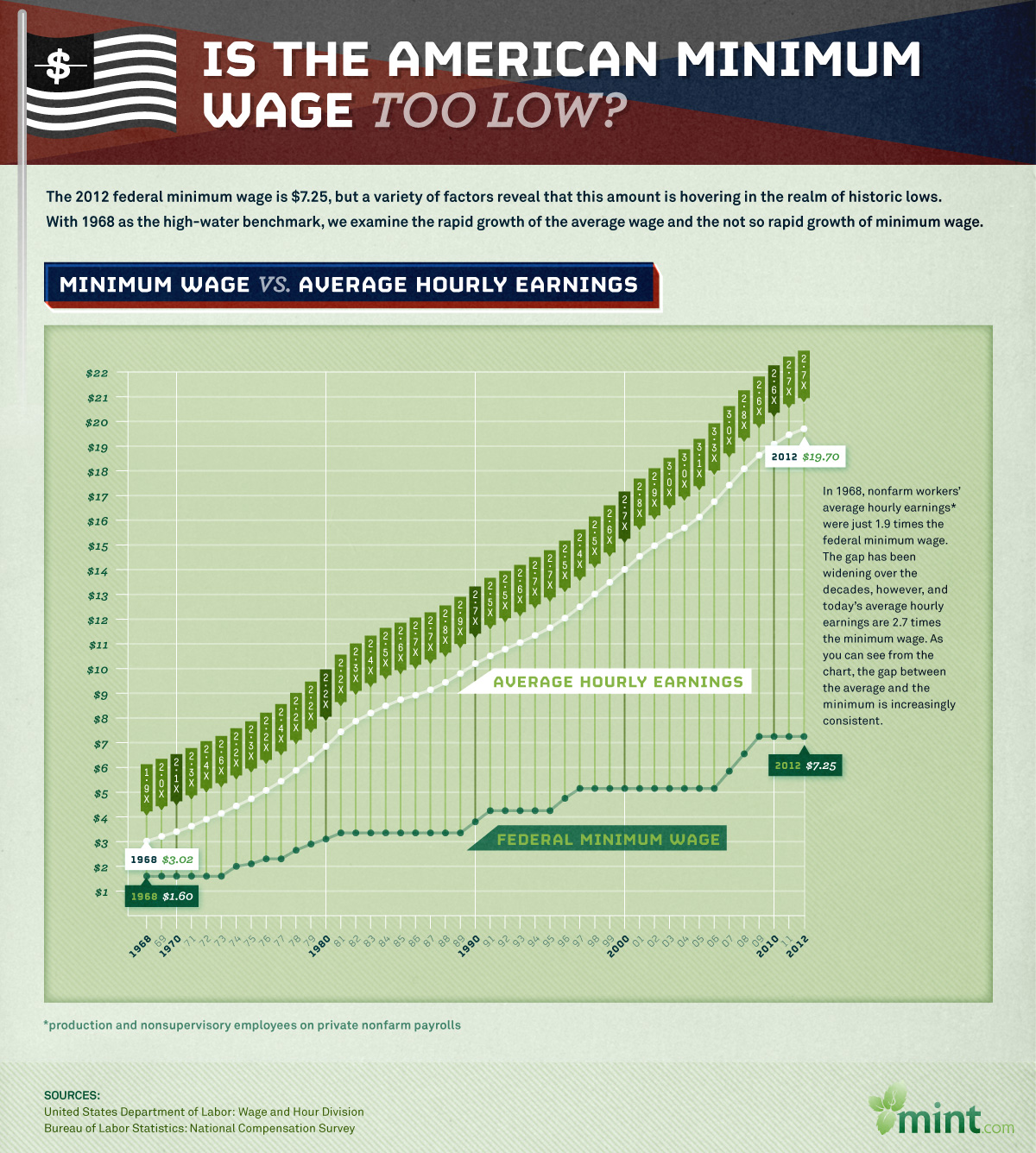 Infographics king page 49 of 80 infographic is the american minimum wage too low publicscrutiny Choice Image