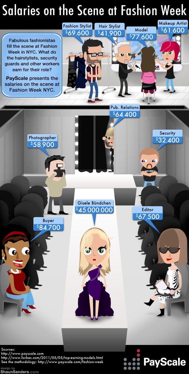 Salaries on the Scene at Fashion Week - [infographic]