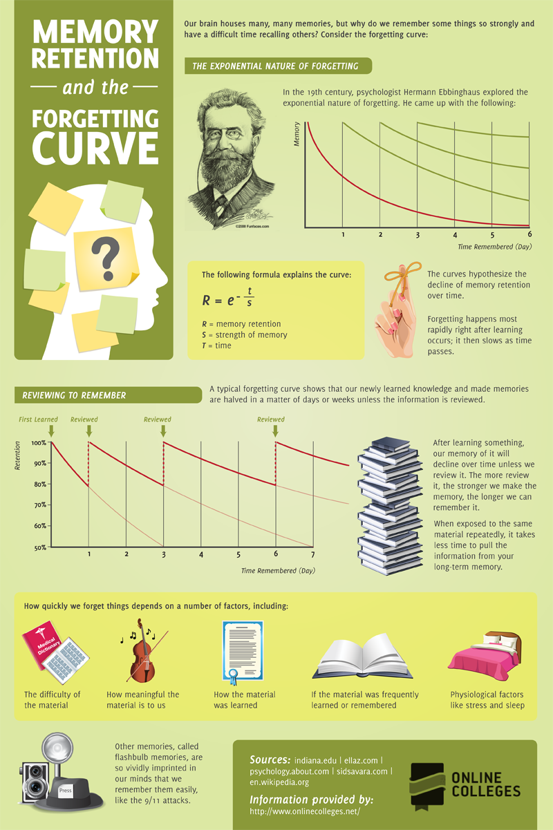 MEMORY RETENTION AND THE FORGETTING CURVE