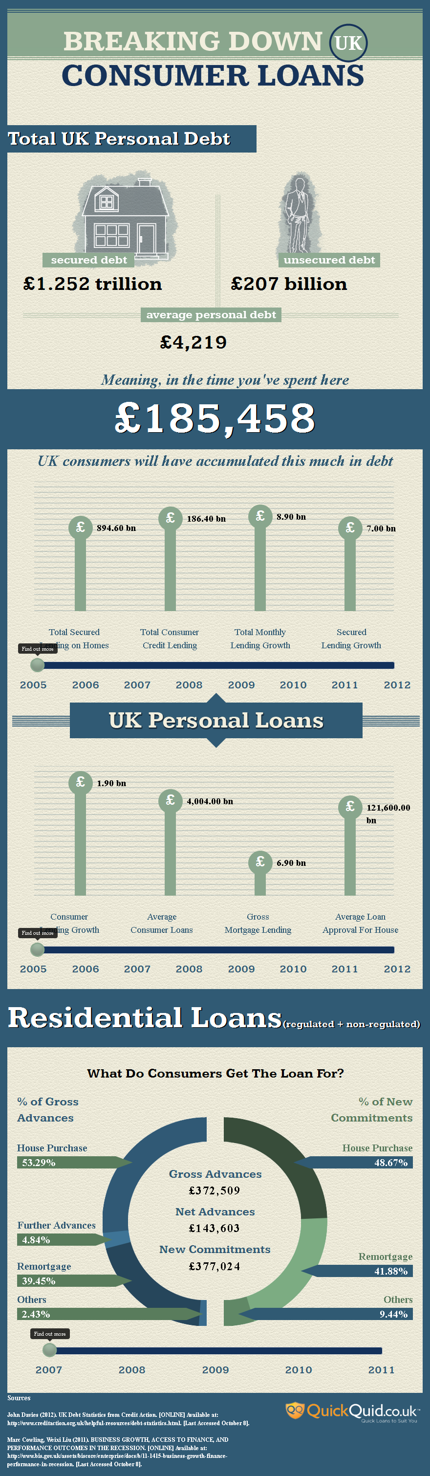 Breaking Down UK Loans