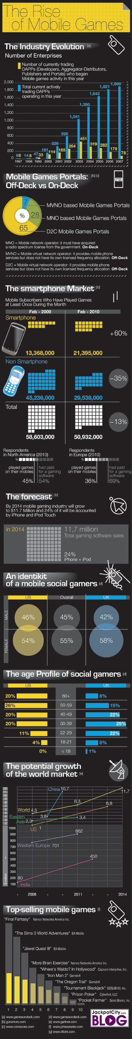 Infographic: The Rise Of Mobile Games