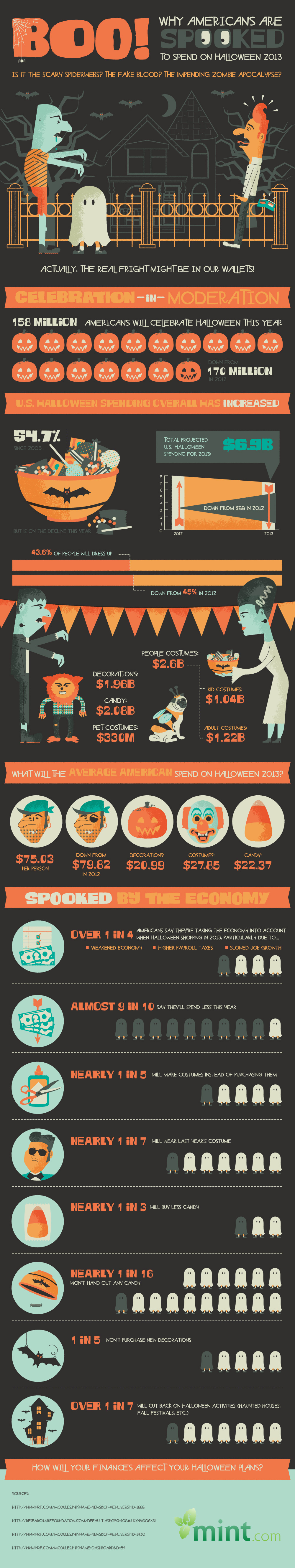 Boo! Why Are Americans Spooked to Spend on Halloween 2013? (infographic)