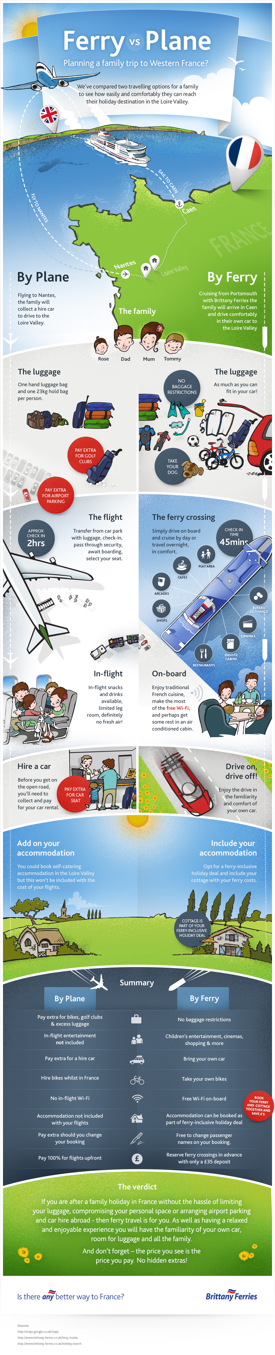 Infographic : Ferry to France vs Plane