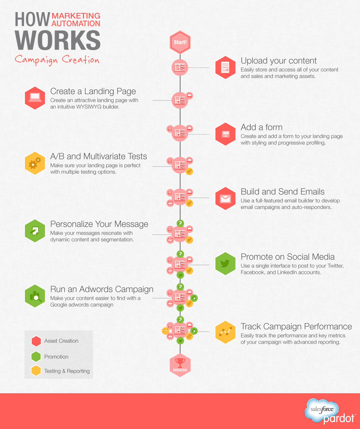 Infographic : Marketing Automation