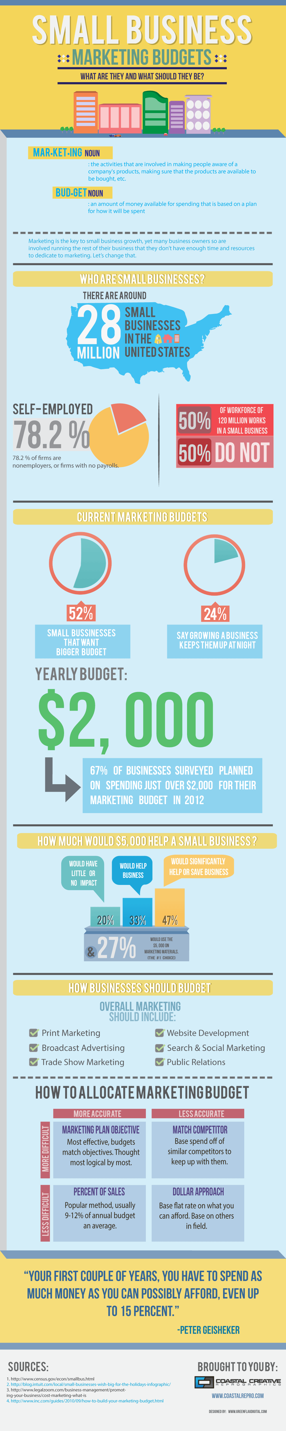 Infographic : Small Business Marketing Budgets