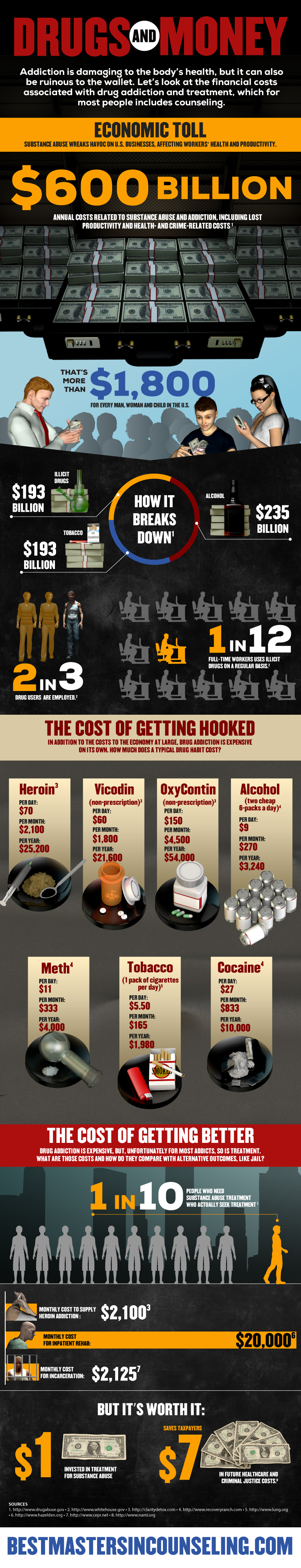 Drugs and Money: The Costs of Addiction