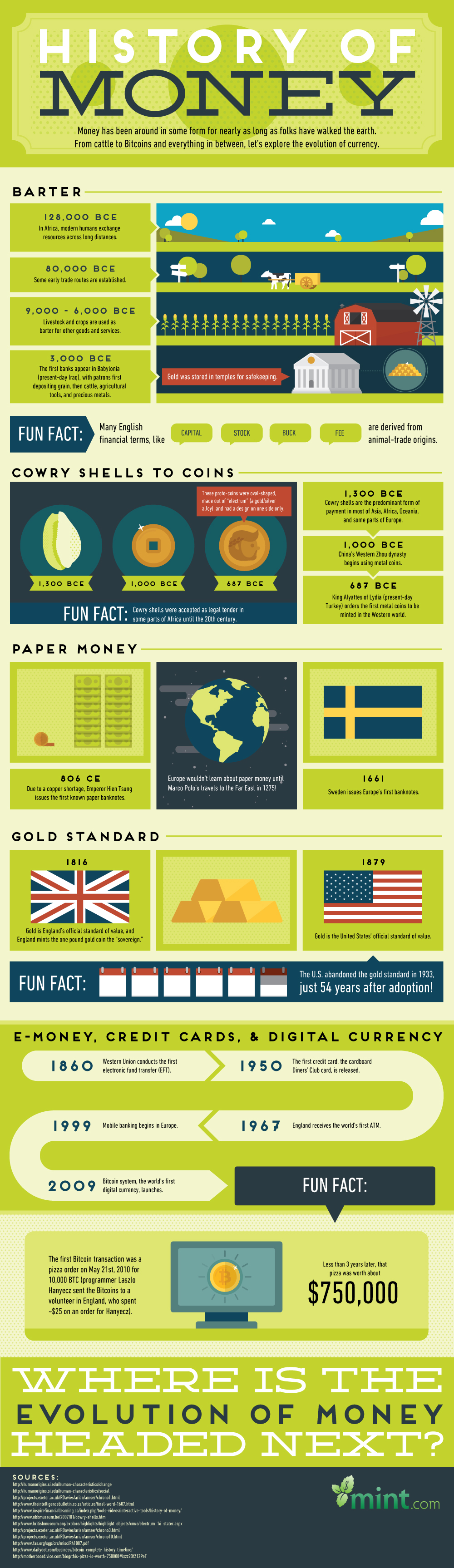 The History of Money: A Visual Guide to the Evolution of Currency