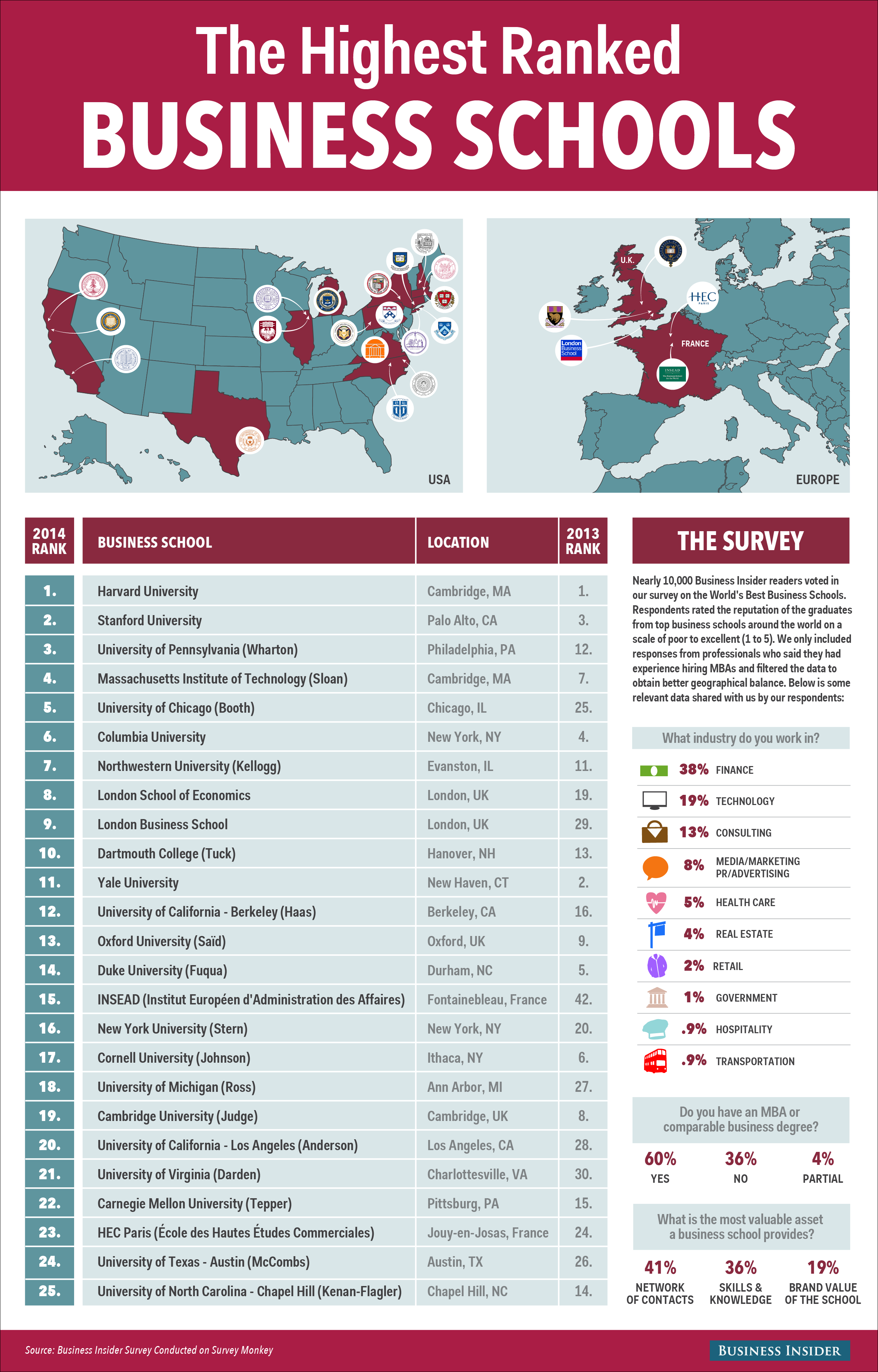 Top 25 Business Schools In The World