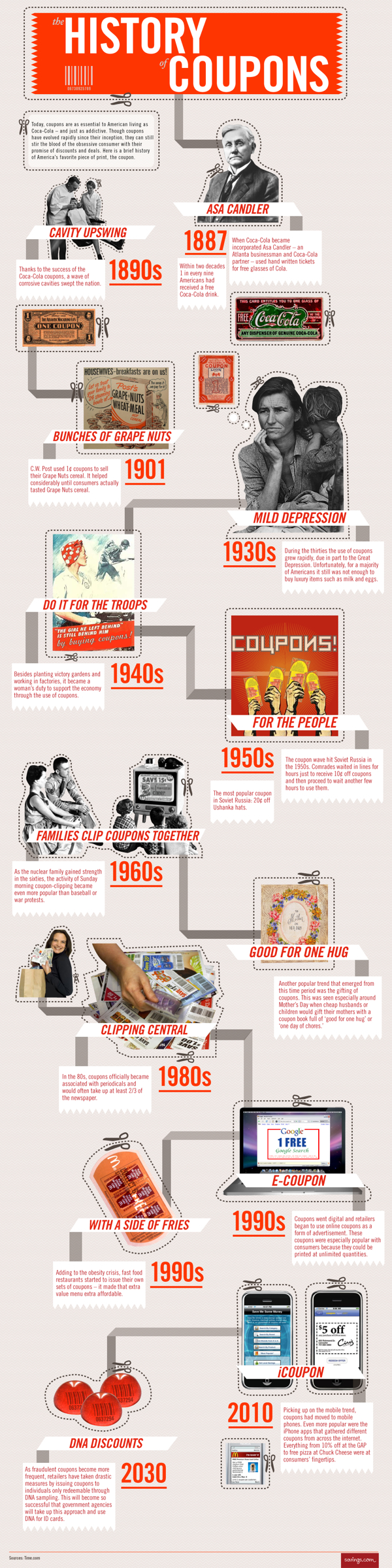 Infographic: The History of Coupons