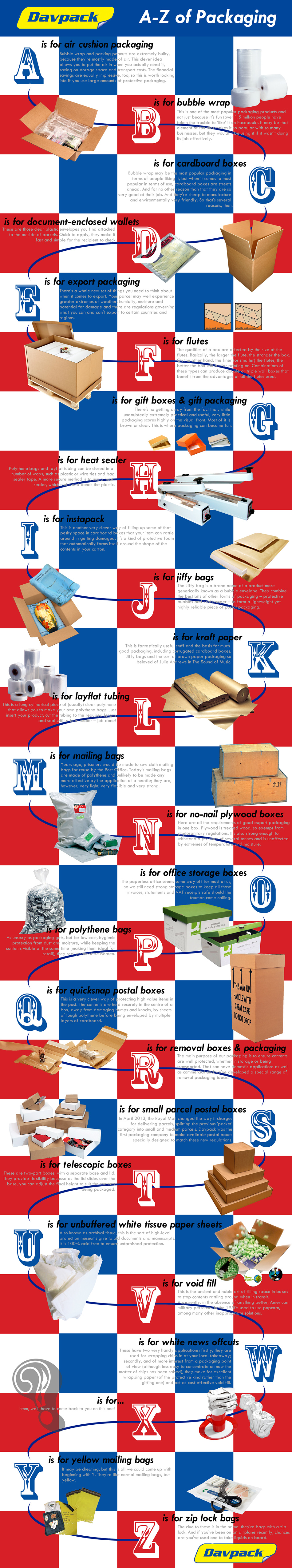 Infographic : A-Z of Packaging