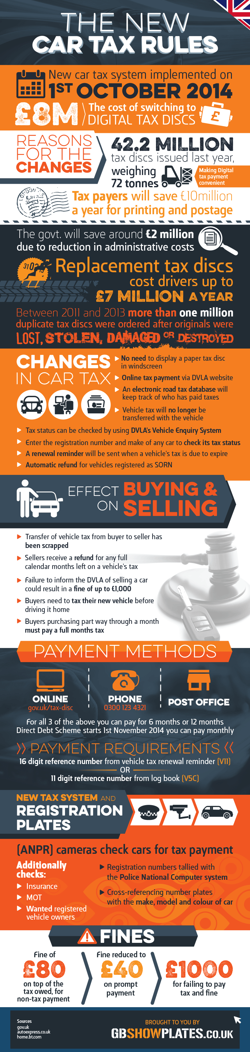 Infographic :2014 Changes to Taxing a UK Vehicle