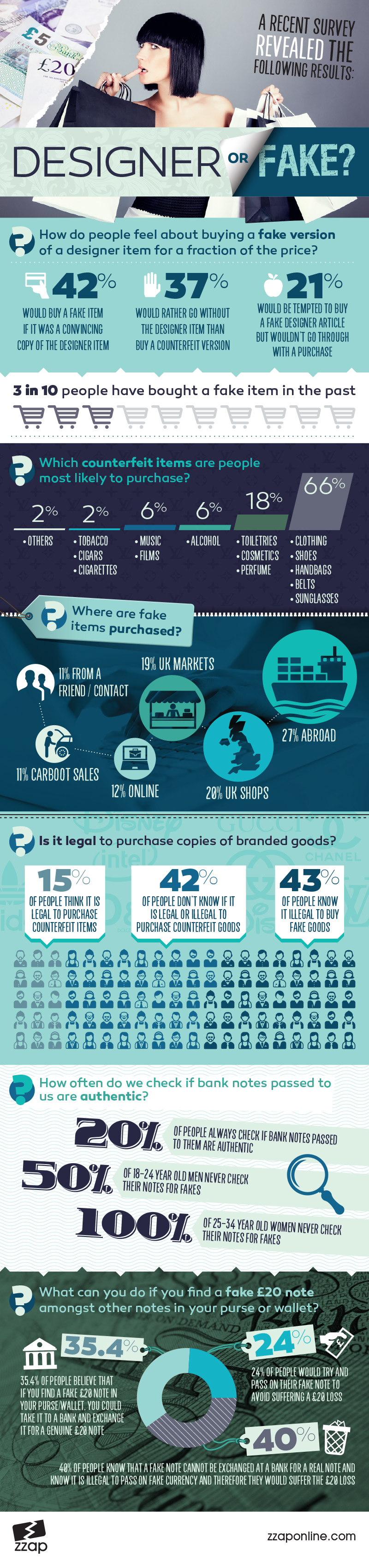 Infographic: What do UK people feel about counterfeit items and counterfeit bank notes?