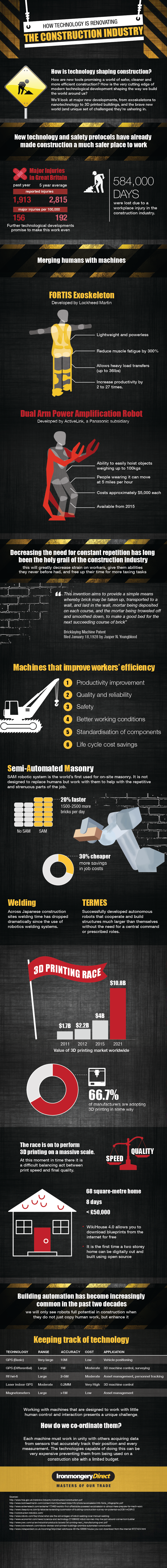 Infographic : How Technology is Renovating the Construction Industry