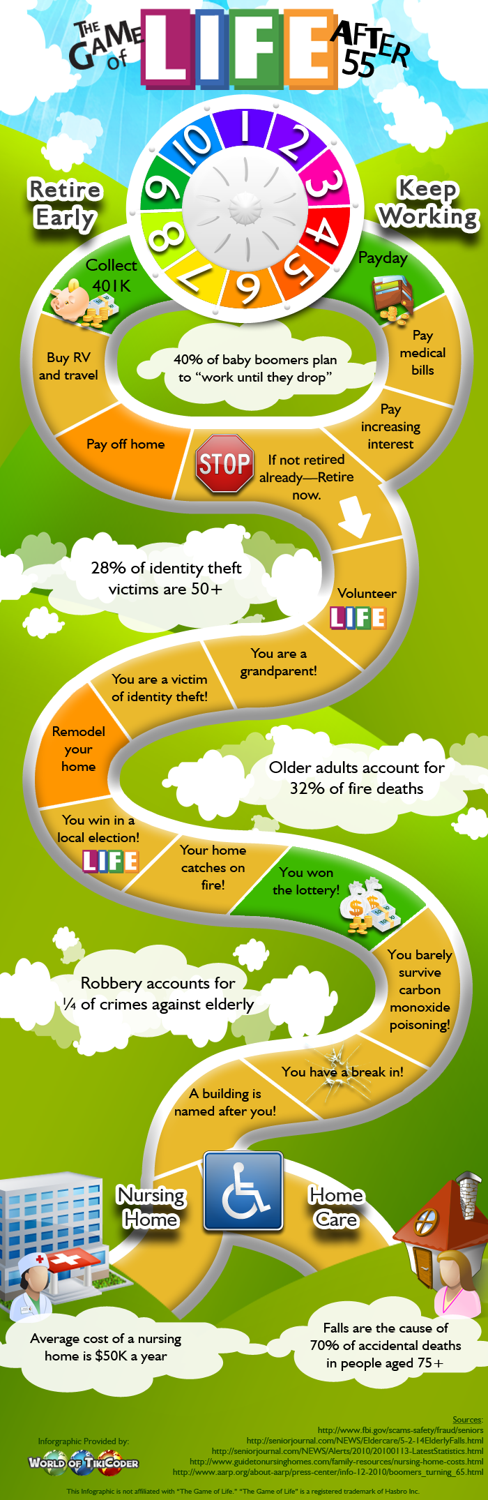 Infographic : Life After Retirement