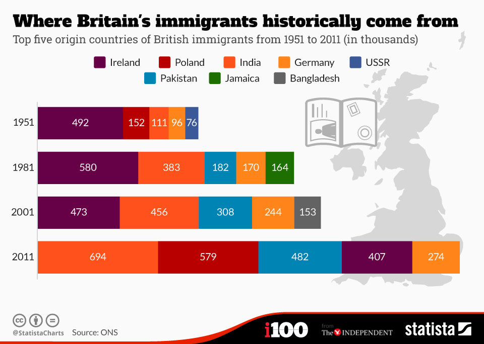 Where Britain's immigrants historically come from