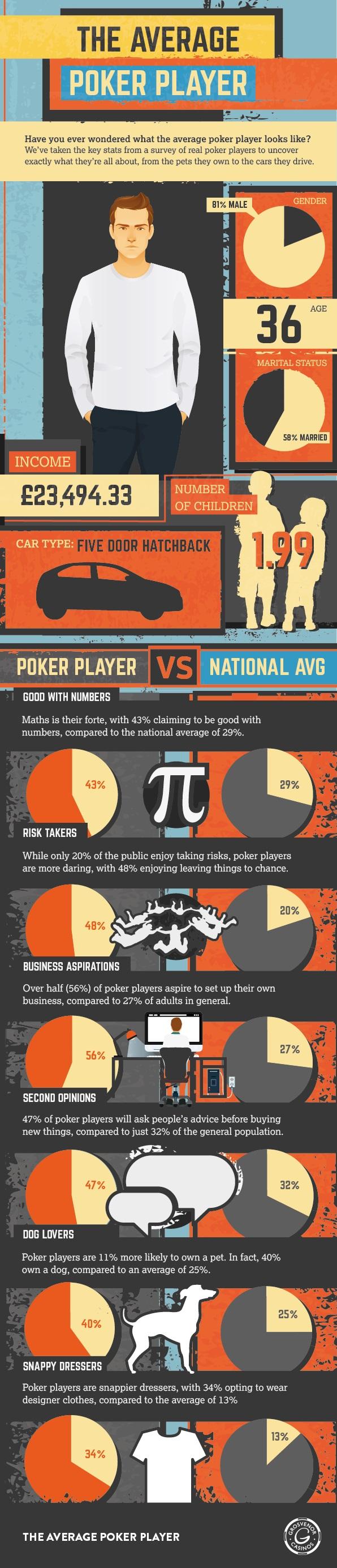 Average-poker-player-01
