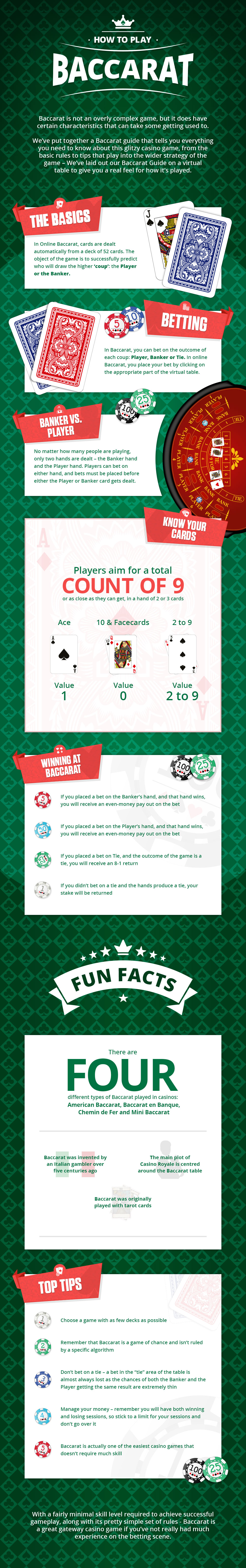 Infographic: How to Play Baccarat