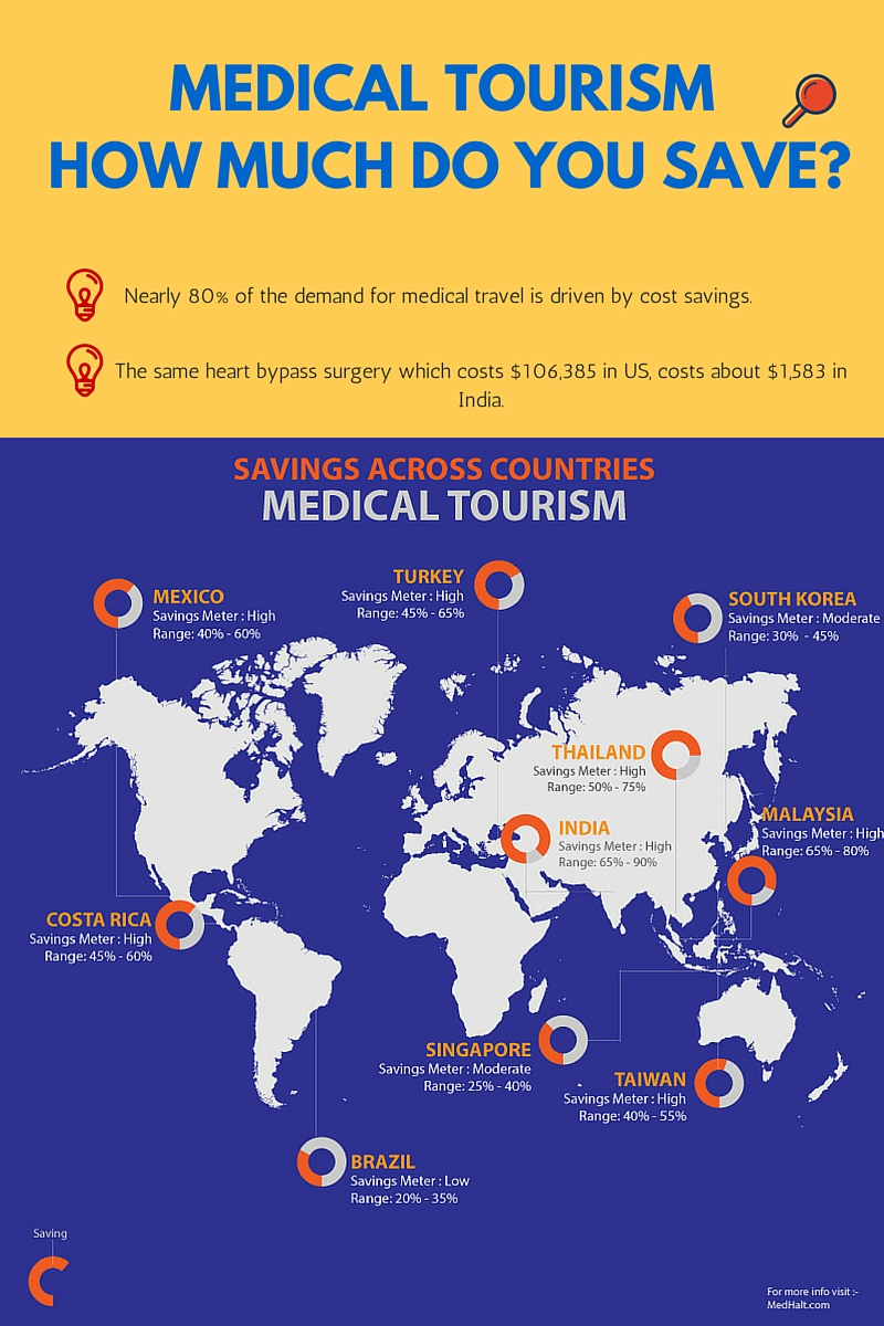 Infographic : How Much Can You Save With Medical Tourism?