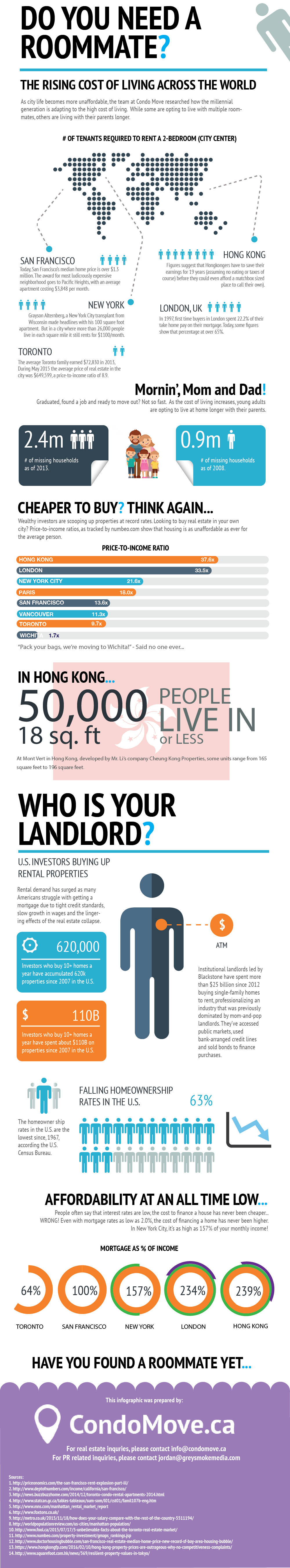 Infographic : Do you need a roommate?