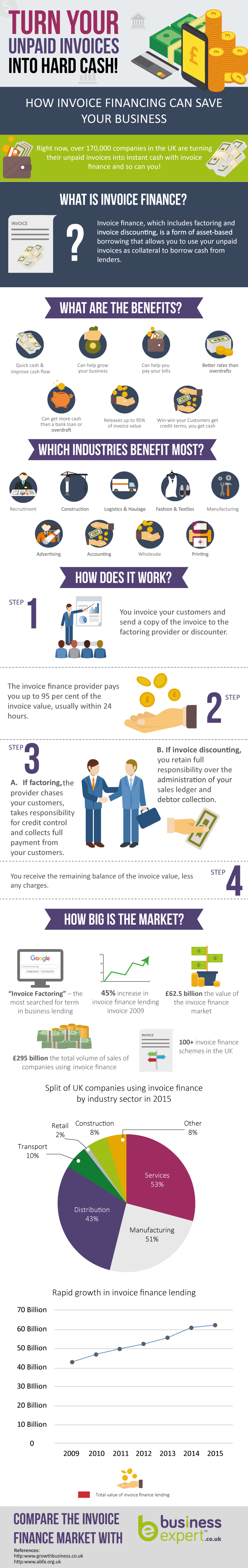 Infographic : How Invoice Financing Can Save Your Business