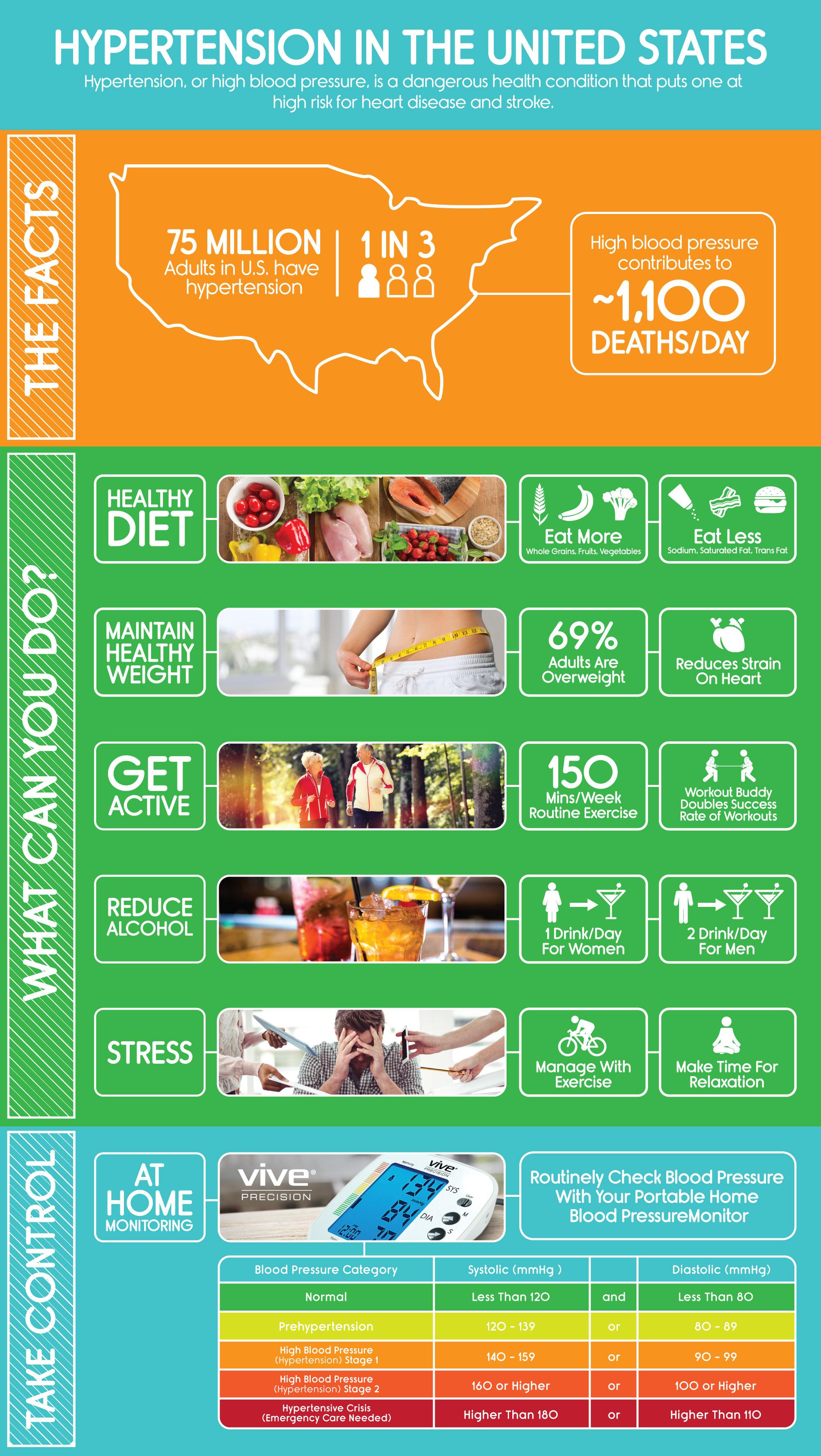 Hypertension-Infographic