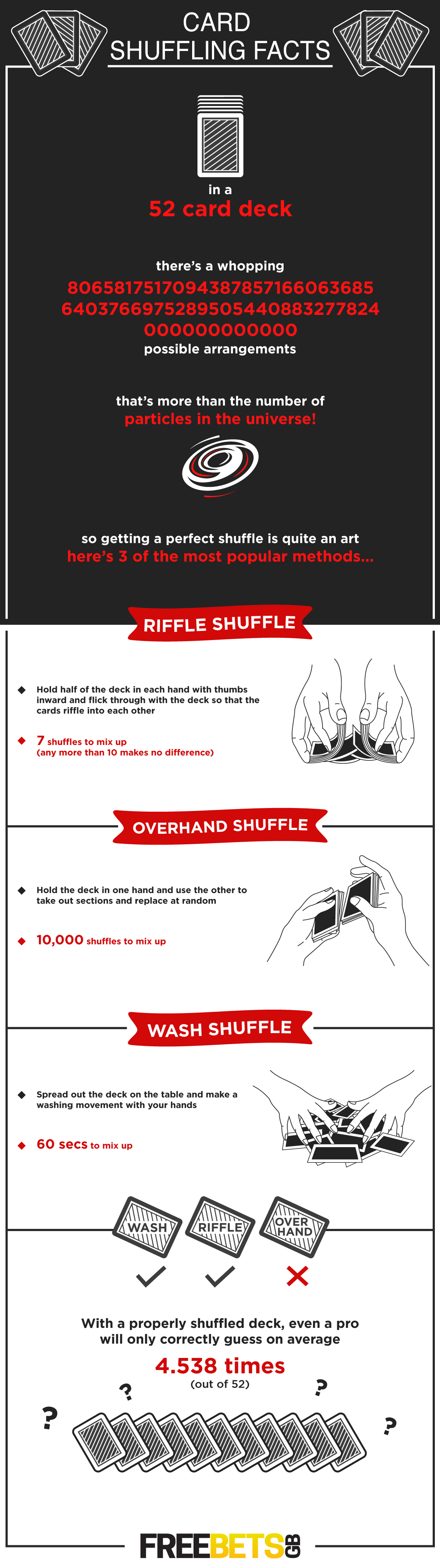 Infographic : Card Shuffling Facts
