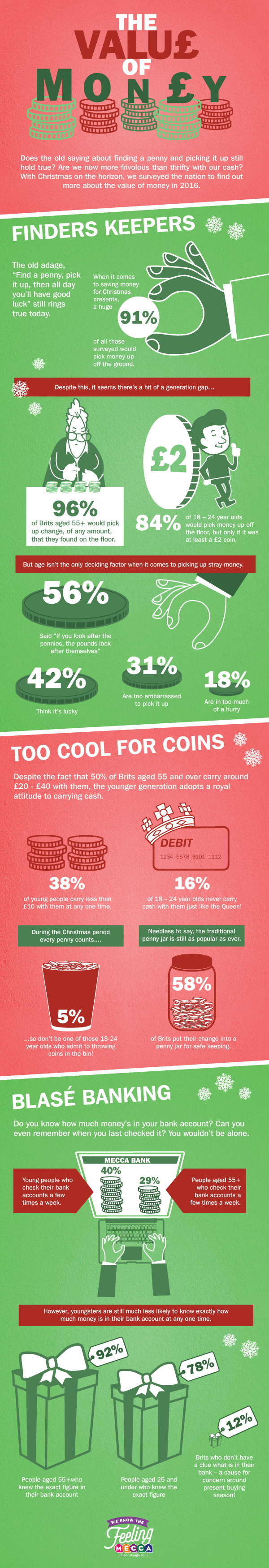 Infographic : The Value of Money