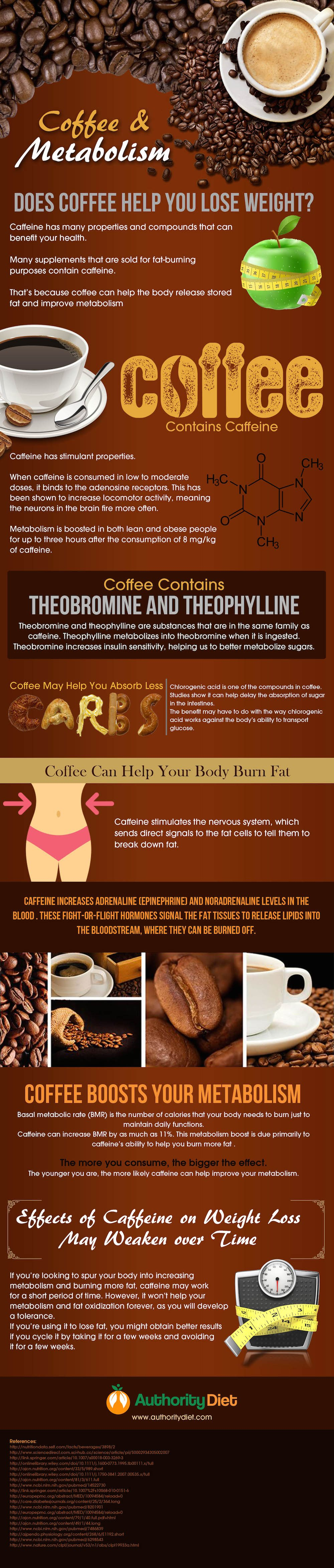 Infographic: How You Can Burn Fat by Drinking Coffee