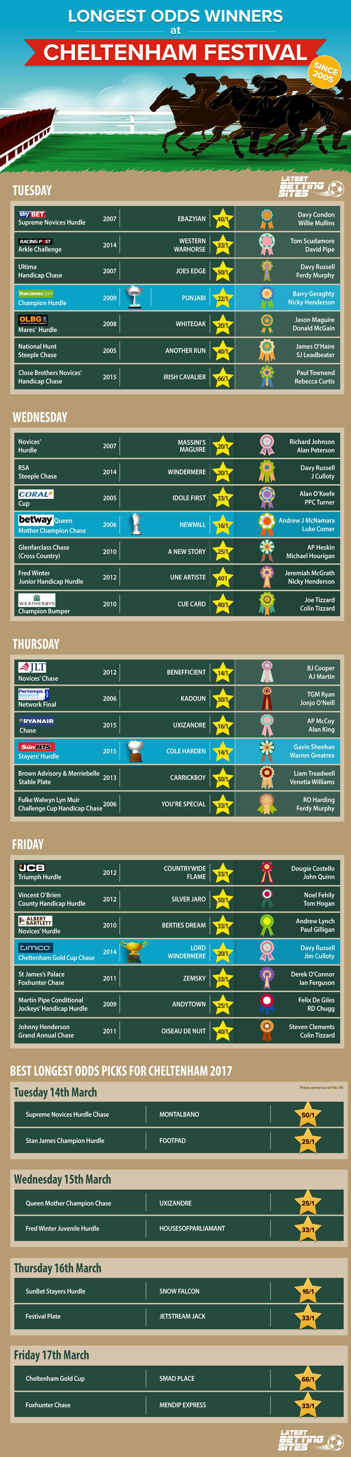 Infographic : Longest Odds Winners at Cheltenham Festival