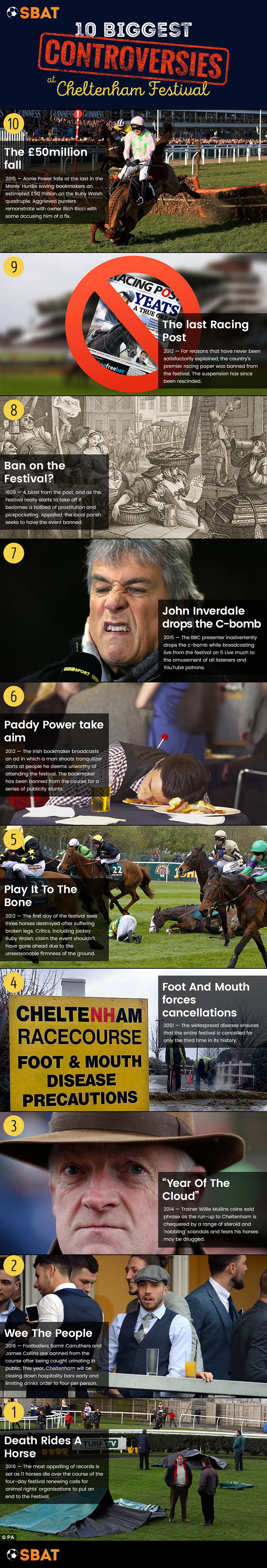 Infographic : Top 10 Most Controversial Moments at Cheltenham