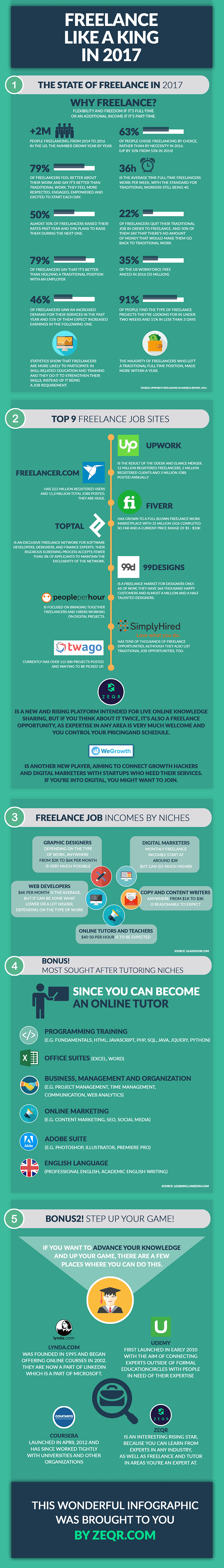 Infographic : Freelance like a king in 2017