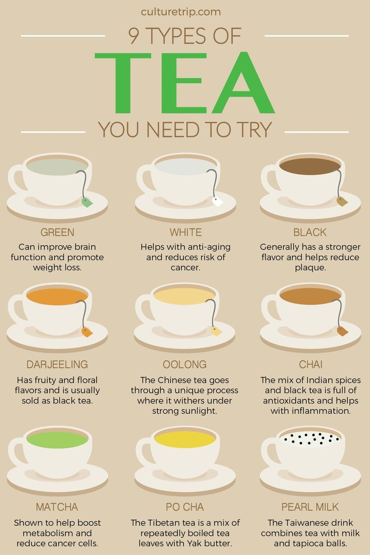 Infographic : 9 Types Of Tea And Their Health Benefits