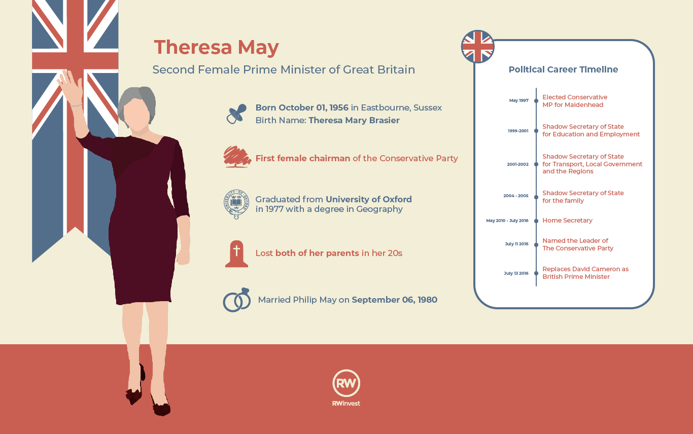 Theresa May Inforgraphic RW Invest-01
